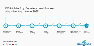 iOS Mobile App Development Process Step-By-Step Guide 2021